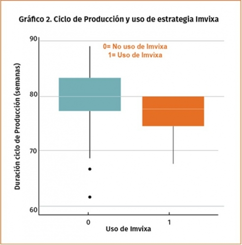 Sostienen que uso de Imvixa impactaría positivamente en resultados productivos