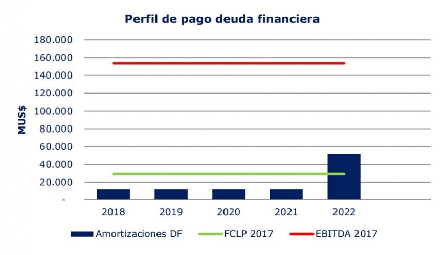 Humphreys sube clasificación de Multiexport luego de mejora en indicadores y reducción de deuda