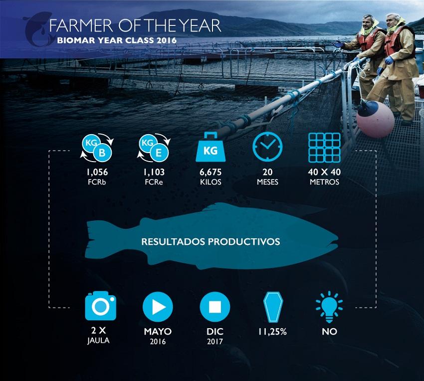 """Centro Quitralco 7 de Marine Harvest es reconocido como nuevo """"BioMar Farmer of the Year 2017"""""""